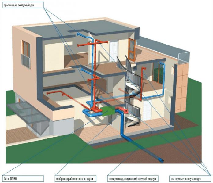 Секреты хорошей вентиляции дома