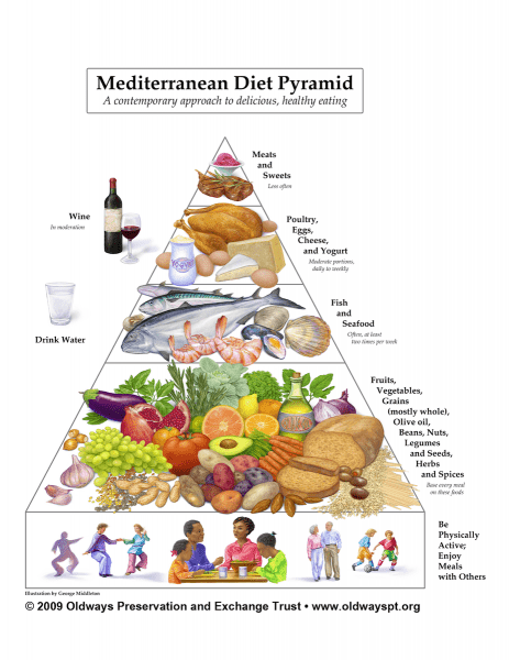 Средиземноморская диета. Рекомендации клиники Мэйо