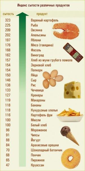 Почему гликемический индекс пищи не имеет значения?